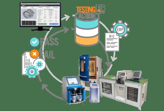 Testing4Action workflow