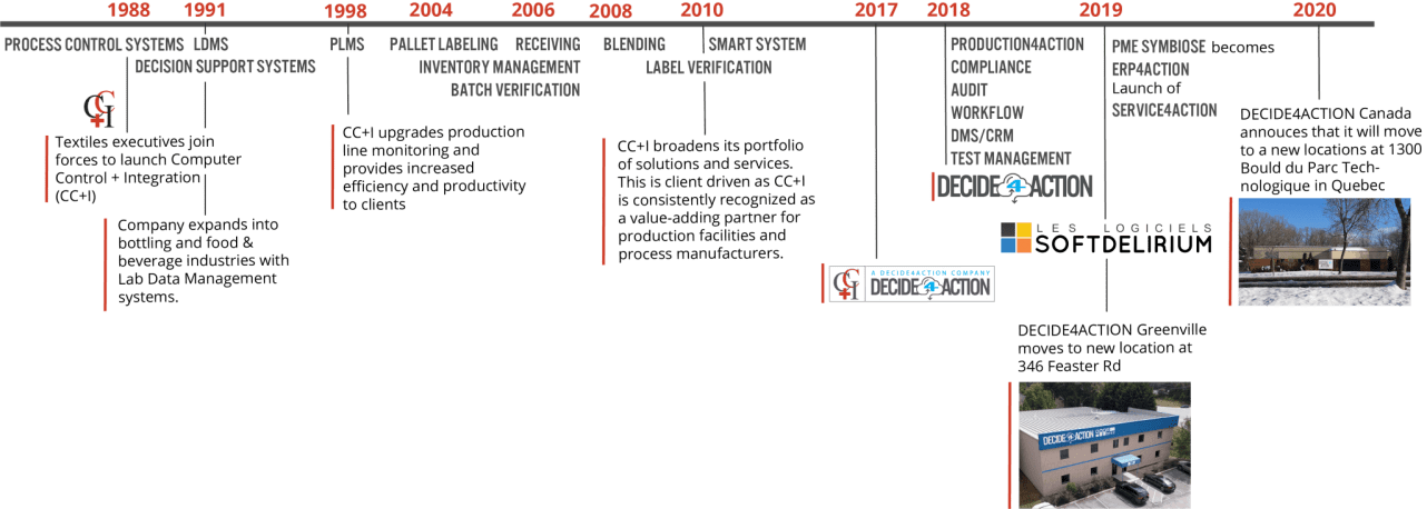 Timeline of company's history